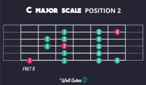 Learn C Major Scale Position 2 and memorise the guitar neck