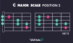 Learn C Major Scale Position 3 and memorise the guitar neck
