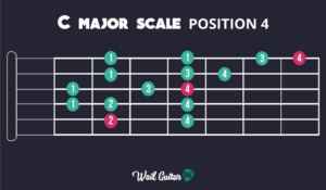 Learn C Major Scale Position 4 and memorise the guitar neck
