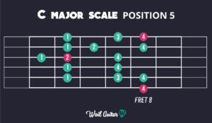 Learn C Major Scale Position 5 and memorise the guitar neck